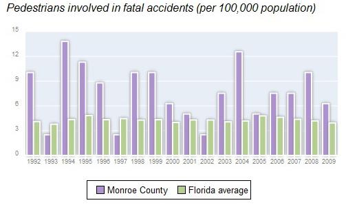 Monroe County Pedestrians Fatalities.jpg