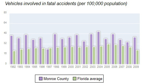 Monroe County Vehicle Fatalities.jpg